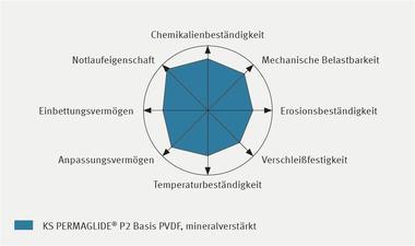 Eigenschaftsprofil KS PERMAGLIDE® P2 Basis PVDF, mineralverstärkt