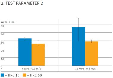 Testparameter 2