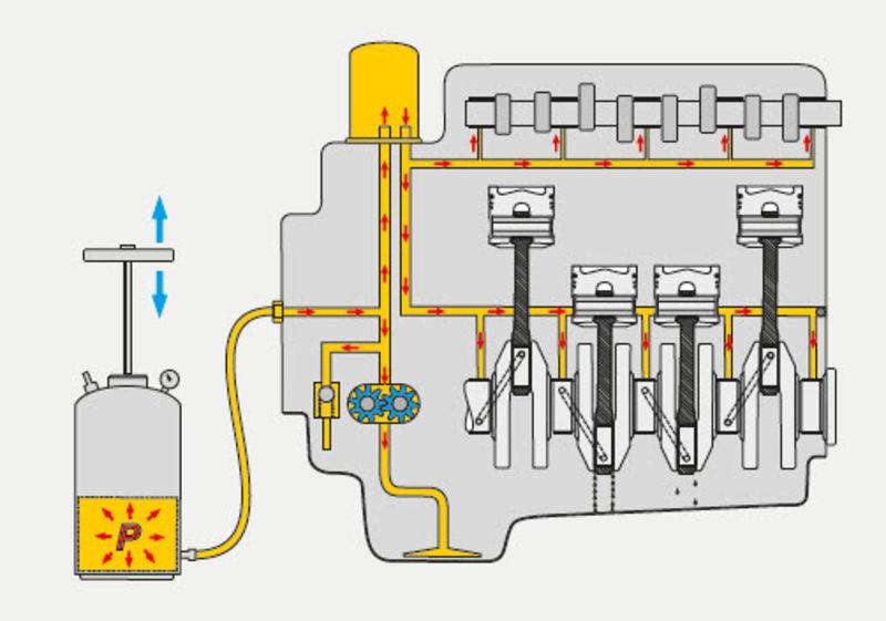 Installation of engine bearings · Technipedia · Motorservice