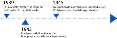 Eje cronológico de 1939 a 1945