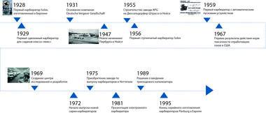 Временной луч с 1969 по 1995 гг.