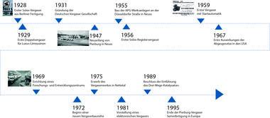 Zeitstrahl von 1969 bis 1995