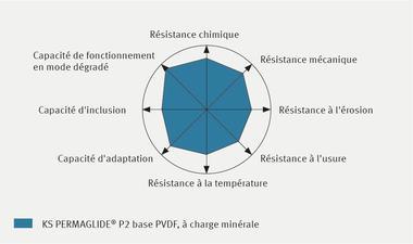 Profil de propriétés KS PERMAGLIDE® P2 base PVDF, à charge minérale