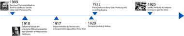 Oś czasu od1909 do1925roku