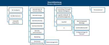 Organigramm MS Motorservice International GmbH