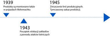 Oś czasu od1939 do1945roku