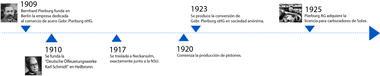 Eje cronológico de 1909 a 1925
