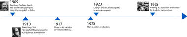 Timeline from 1909 to 1925