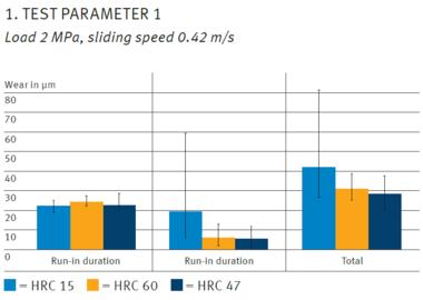 Testparameter 1