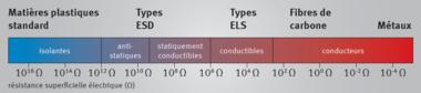 classification de la conductibilite electrique des matieres plastiques et des metaux