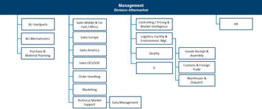 Organisational chart MS Motorservice International GmbH