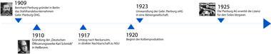 Zeitstrahl von 1909 bis 1925