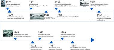 Frise chronologique de 1969 à 1995
