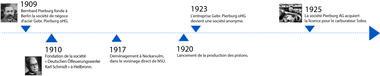 Frise chronologique de 1909 à 1925