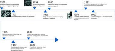 Временной луч с 1921 по 2007 гг.