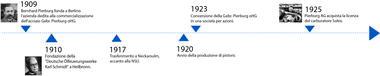 Linea temporale dal 1909 al 1925