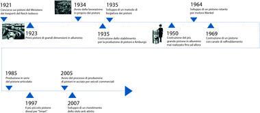 Linea temporale dal 1921 al 2007
