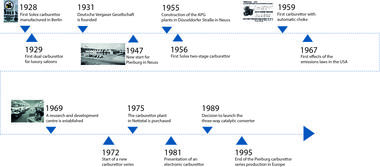 Timeline from 1969 to 1995
