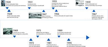 Eje cronológico de 1969 a 1995