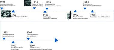 Zeitstrahl von 1921 bis 2007