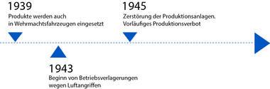 Zeitstrahl von 1939 bis 1945
