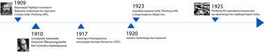 Временной луч с 1909 по 1925 гг.
