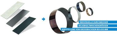Sonderanfertigung mit individuellem Durchmesser: Gerollte Gleitlager aus den KS PERMAGLIDE® Standardwerkstoffen