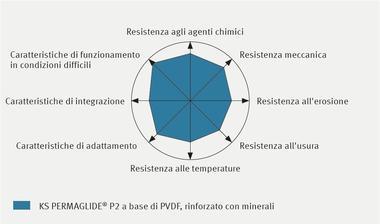 Profilo delle proprietà di KS PERMAGLIDE® P2 a base di PVDF, rinforzato con minerali