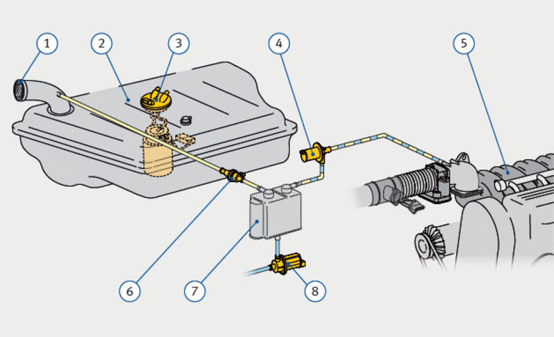 Tank indicator errors · Technipedia · Motorservice