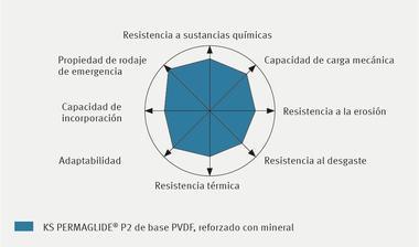 Perfil de propiedad KS PERMAGLIDE® P2 de base PVDF, reforzado con mineral