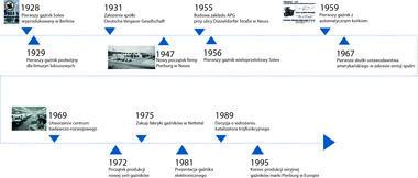Oś czasu od1969 do1995roku