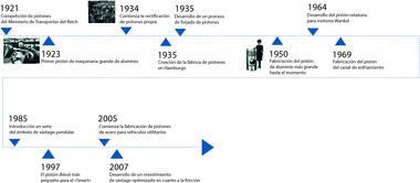 Eje cronológico de 1921 a 2007