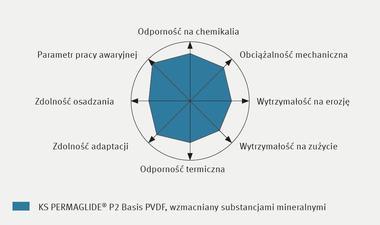 Profil właściwości KS PERMAGLIDE® P2 na bazie PVDF, wzmacniany substancjami mineralnymi