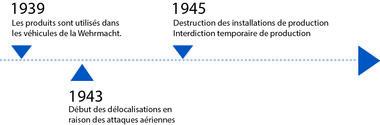 Frise chronologique de 1939 à 1945