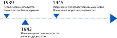 Временной луч с 1939 по 1945 гг.