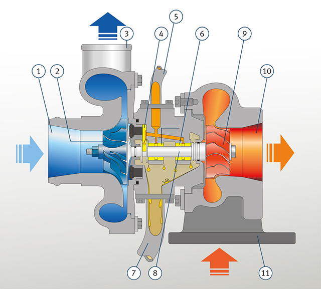 Oil consumption caused by unfavourable operating conditions for turbocharger
