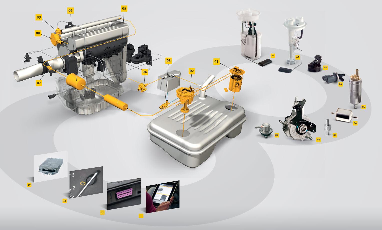 OBD System - Alimentação de combustível